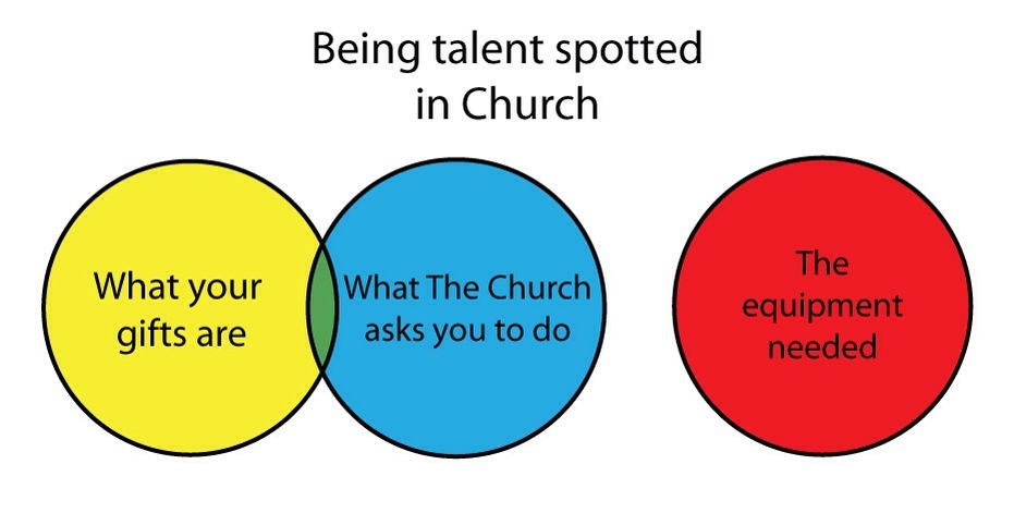 Venn diagram anglican memes image ccuart Image collections